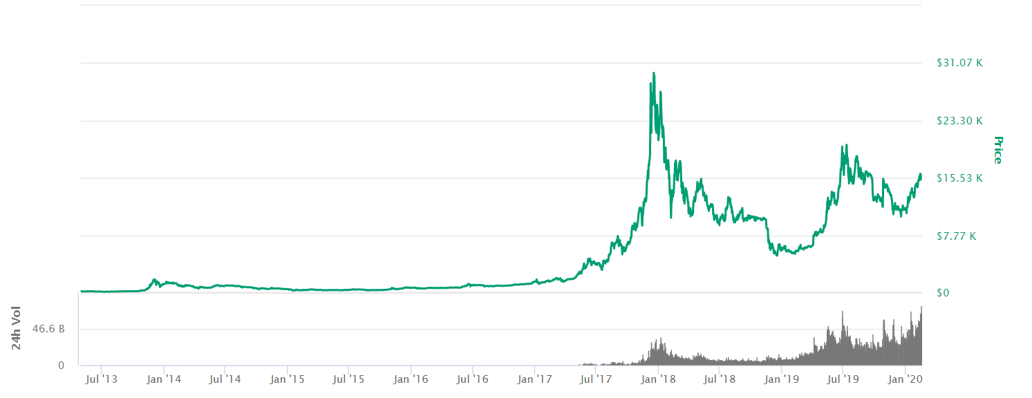 Bitcoin price from 2013 to 2020 chart graph